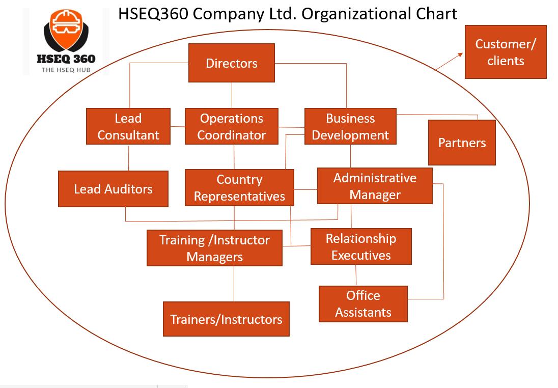 HSEQ360 Organizational Chart